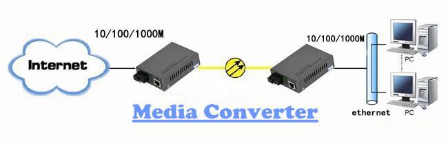 fiber media converter working principle